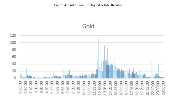 gold_manipulation
