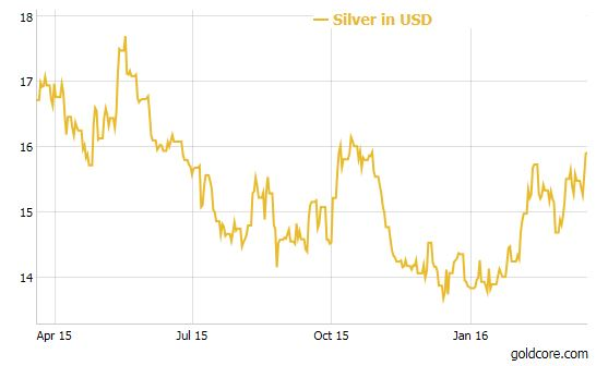 silver_Fed