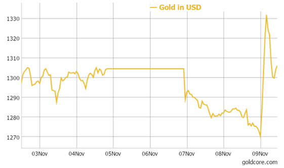 gold-in-usd