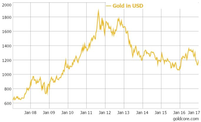 gold-dollars-10-years