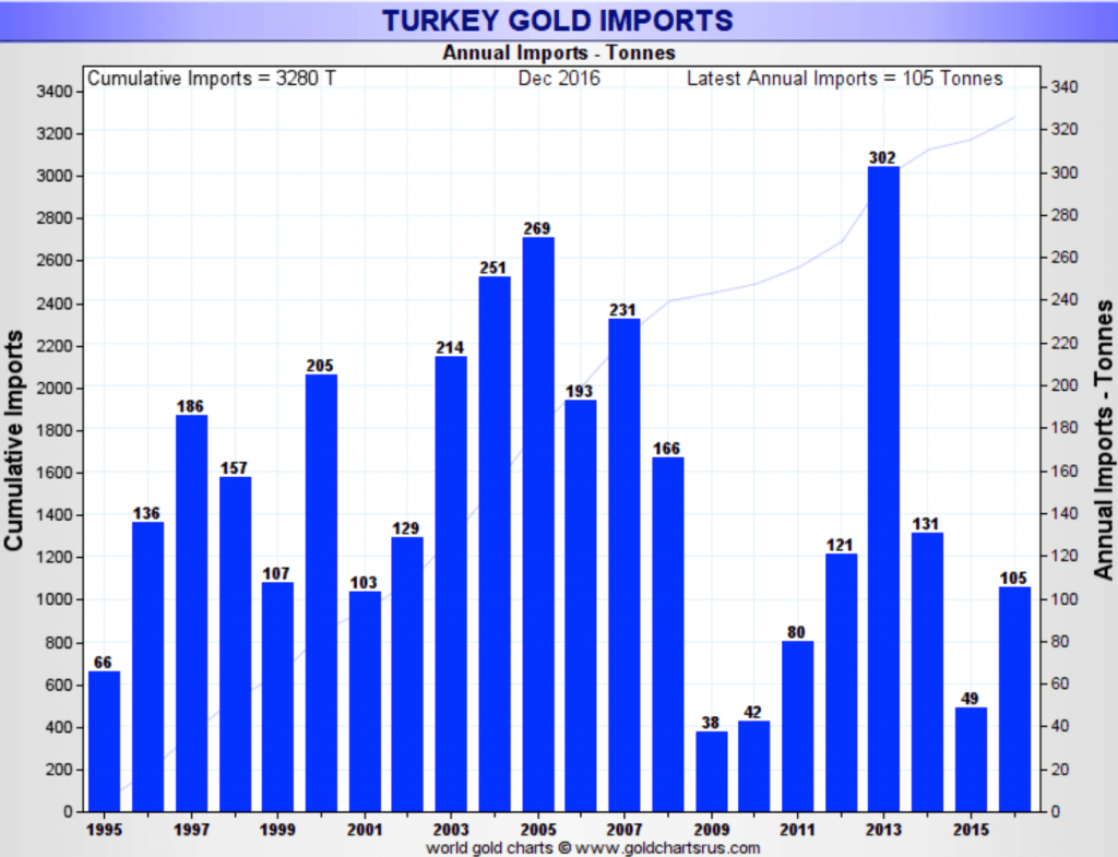 turkey-gold-imports