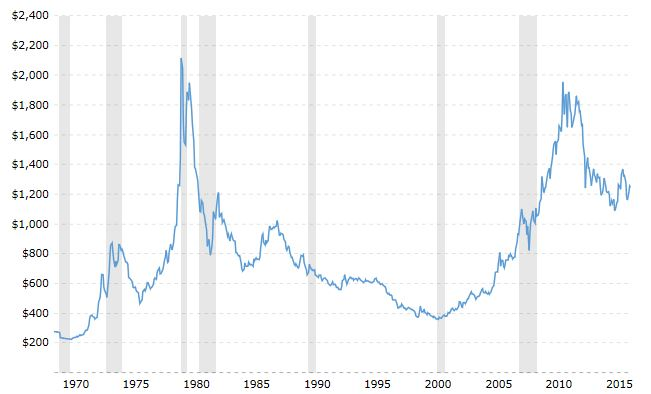 gold-inflation-adjusted-2017