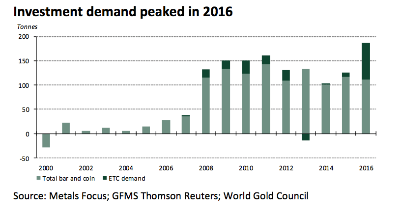 German decade long gold demand