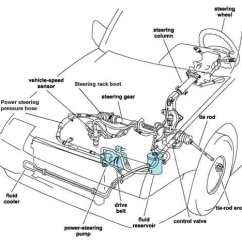 Steering Wheel Diagram 6 Pin Wiring Trailer Gm Hydraulic Great Installation Of How To Fix Power Fluid Leaks Gold Eagle Co Rh Goldeagle Com Column Parts Breakdown Chevy Tilt