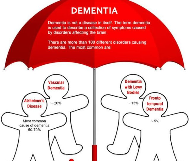 Dementia Is Not A Disease In Itself It Is A Collection Of Symptoms Caused By