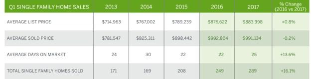 Q1 2017 Market Report, Oakland Graph Bottom