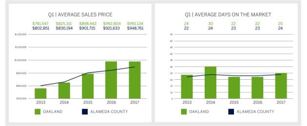 Q1 2017 Market Report, Oakland Graph Top