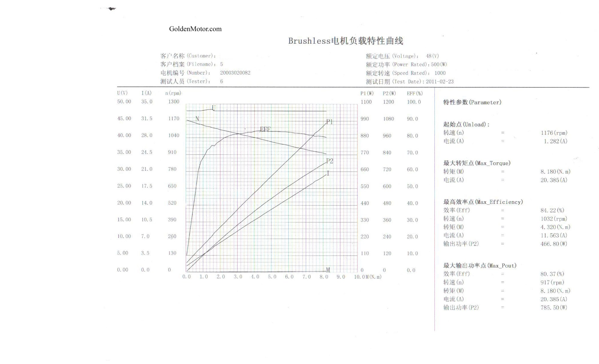 hight resolution of 500w motor performance curve