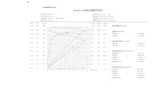 small resolution of 500w motor performance curve