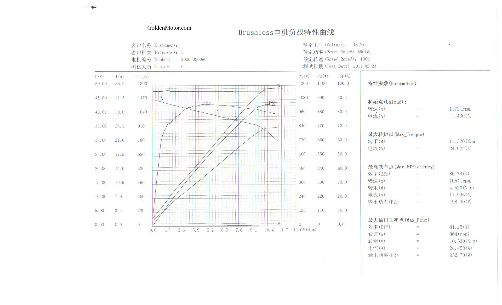 electric light wiring diagram kenmore brushless motors, bldc motor, sensorless motor controllers, foc controller, field ...