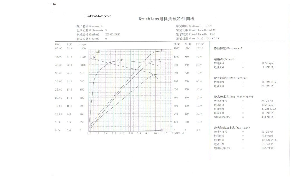 medium resolution of 500w motor performance curve