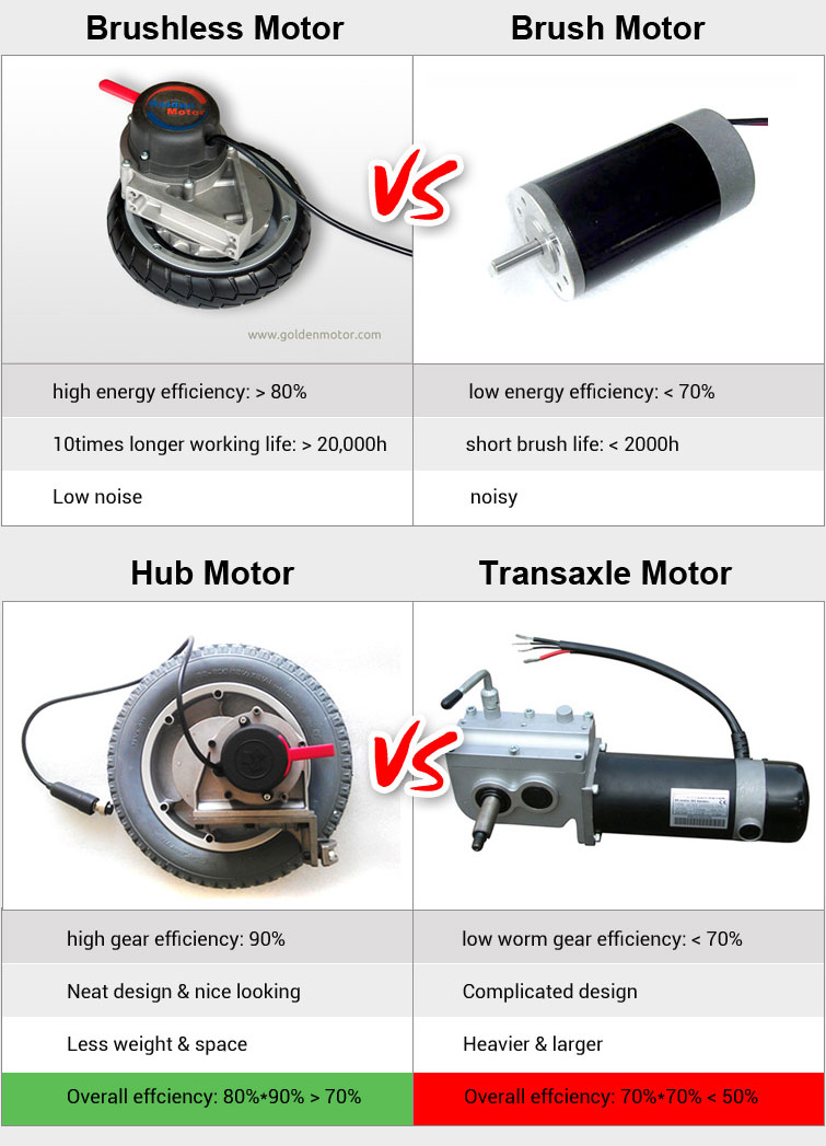 Electric Bike Motor Wiring Diagram On Electric Images Free