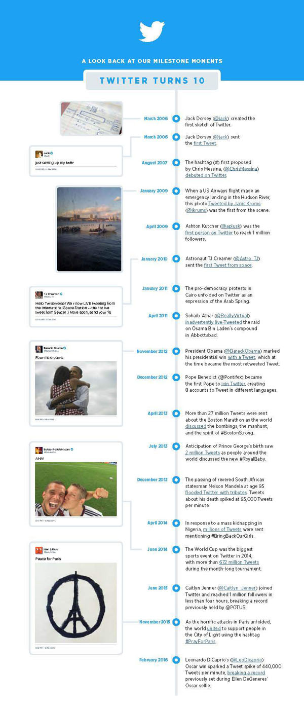 A Look Back at Twitter Milestone Moments