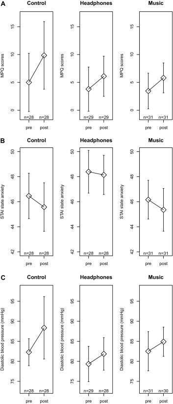 The Effect of Noise-cancelling Headphones or Music on Pain