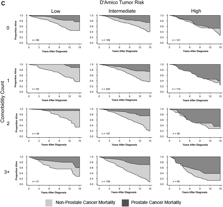 Prediction of Long-term Other-cause Mortality in Men With