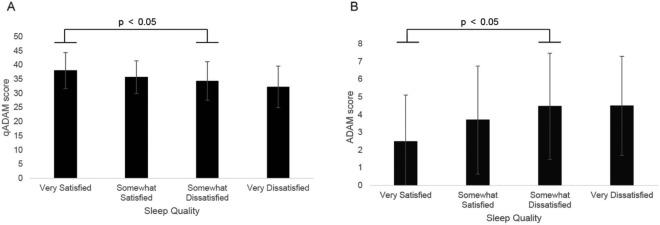 Poor Sleep Quality Predicts Hypogonadal Symptoms and