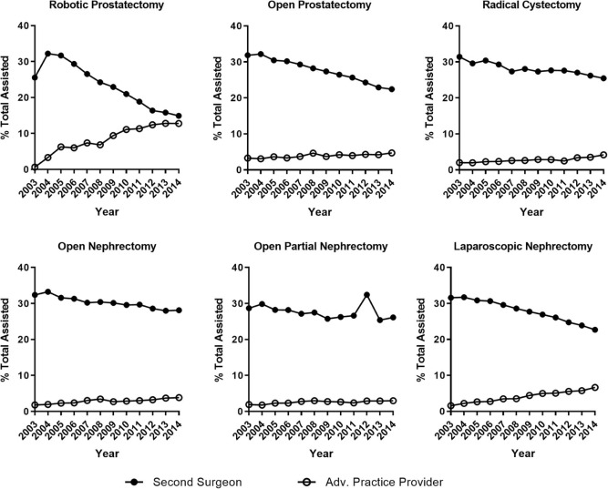 Trends in Operating Room Assistance for Major Urologic