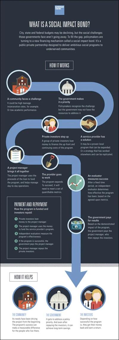 Goldman Sachs | Commemorates 150 Year History - First US Social Impact Bond Financed by Goldman Sachs