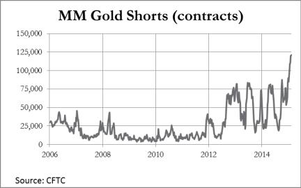 Chart 3 MM Gold Shorts