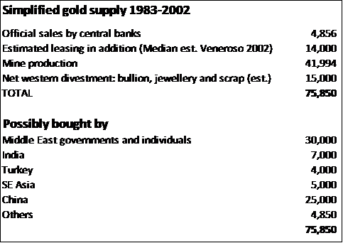 Gold Supply 31102014.jpg