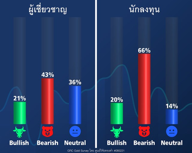 GRC Gold Survey 22-26 ก.พ.64