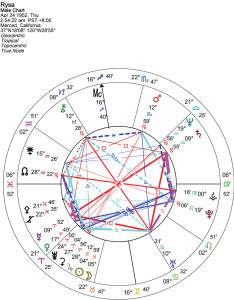 It represents  picture of the sky at that moment and place time space my birth also reading your chart goldring astrology rh goldringastrology
