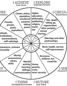 Each astrological house influences different areas of your life as shown in this graphic have  look at natal chart and note the planets within also reading birth goldring astrology rh goldringastrology