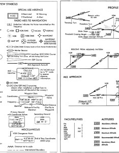 An ils is  precision approach while localizer non thus both the bolt and cross exist on same chart also goldmethod rh