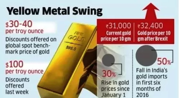 Discounts Fall as Gold Turns Cheaper