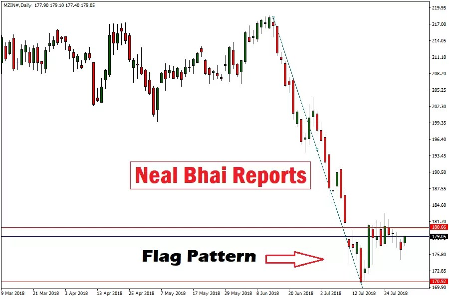 MCX Zinc Ready For Big Move, Target 25—35 Points, Pure Technical Call | Neal Bhai Reports