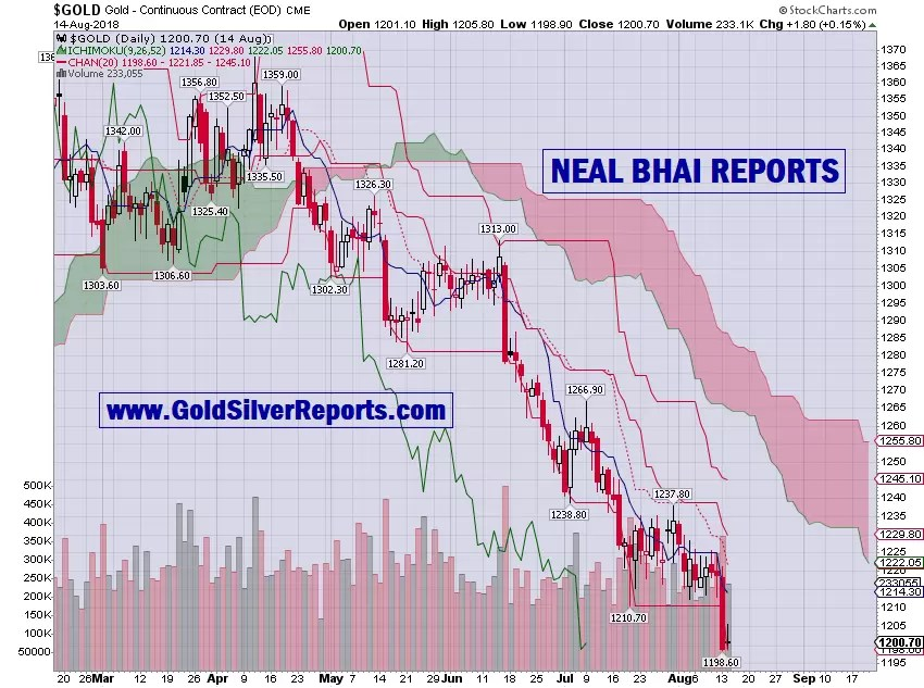 Gold Spot Next Target $1123 or $1254 - What Do You Think??? - No If And But Believe Technical Chart or Level