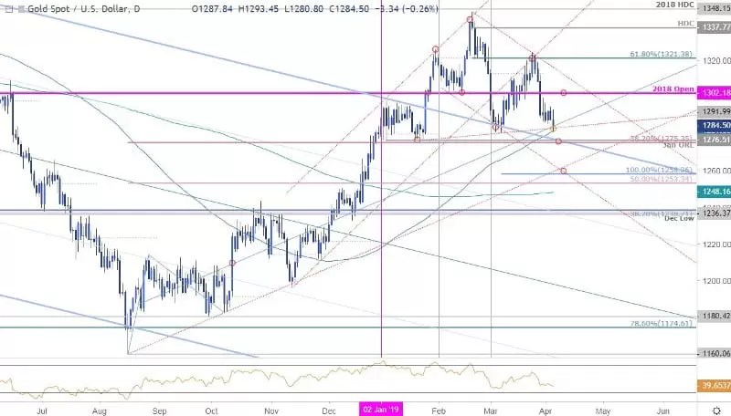 Gold Price Technical Report