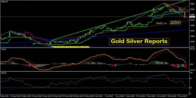 Live Gold Silver Reports » Free Gold Silver Intraday