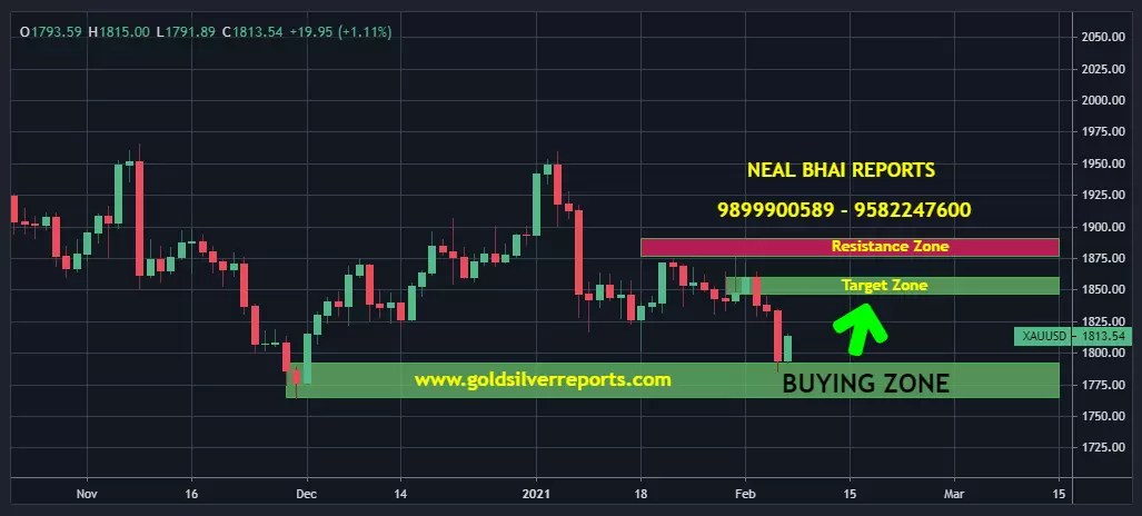 Spot Gold Price : Keep Eye on $1758 as support – Neal Bhai via @goldsilverrepor