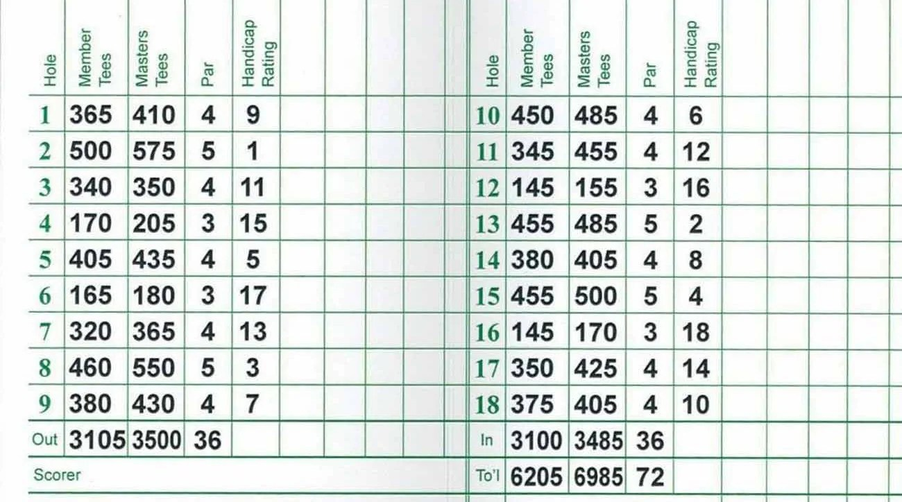Masters scorecard Why Augusta Nationals yardages are so unique