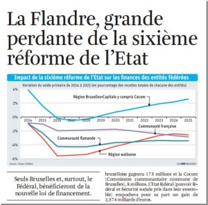 La Flandre grande perdante