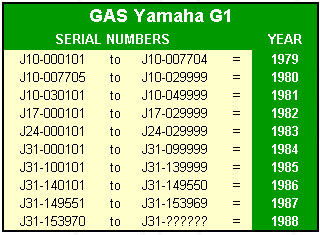 yamaha golf cart wiring harness yamaha image yamaha g9 gas golf cart wiring diagram wiring diagram on yamaha golf cart wiring harness