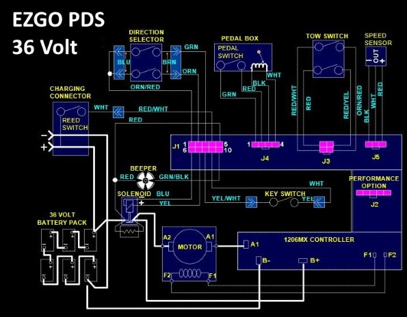 36 volt club car golf cart wiring diagram automotive diagrams download ezgo pds solenoid to solve problems with