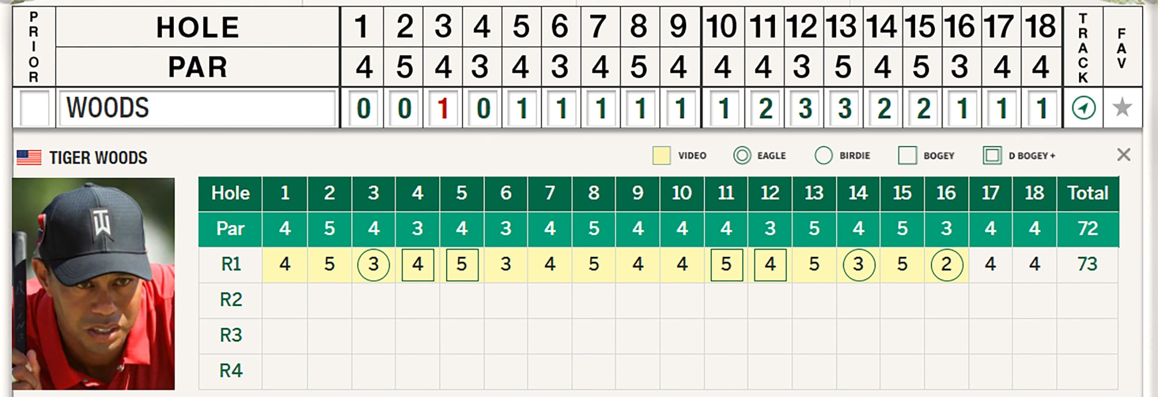 tiger woods scorecard today at the masters