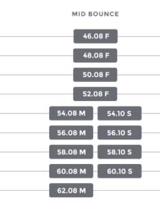 Table of grinds titleist vokey sm wedges also wedge grind chart golf club guru rh golfclubguru