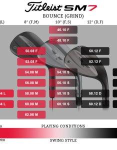 Titleist sm grind loft bounce chart also expert review wedges golf discount blog rh golfdiscount