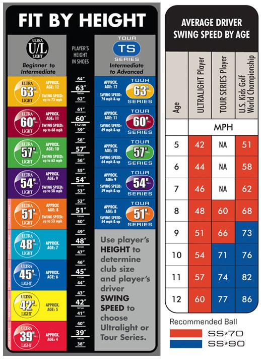 Kids Golf Club Size Chart Trinity