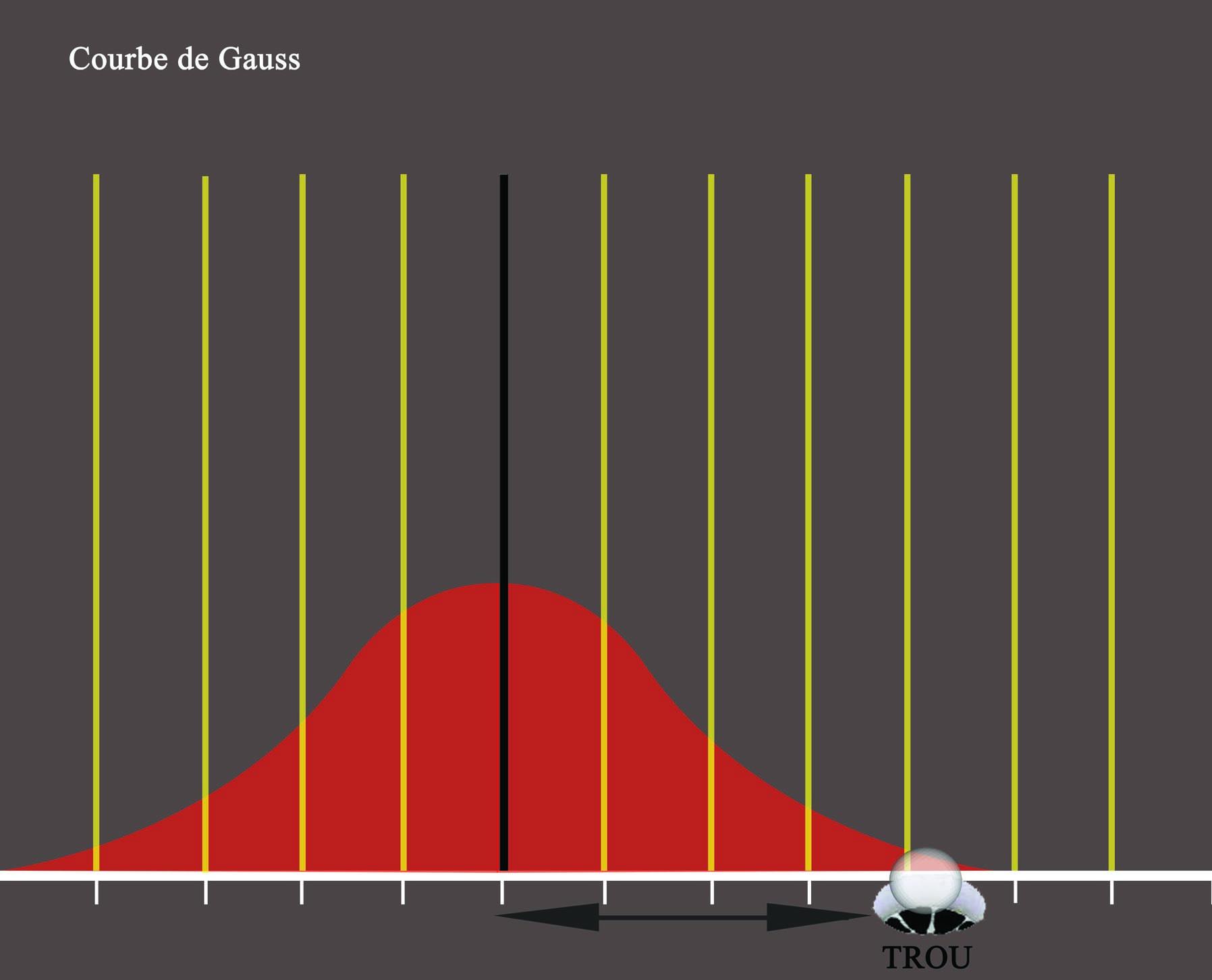 Courbe de Gauss