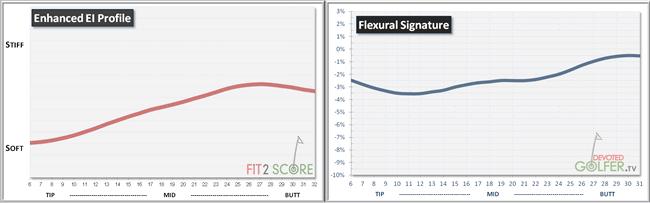 FlexuralSignature