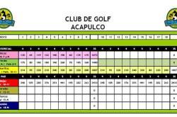 Club de Golf Acapulco – tarjeta de yardaje