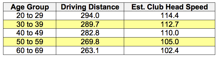 How much distance is lost with age? – GolfWRX