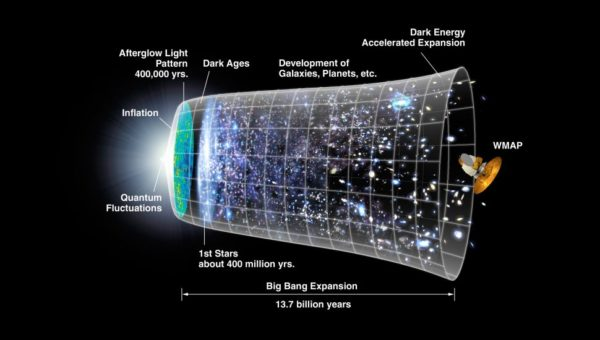 What caused the big bang ?