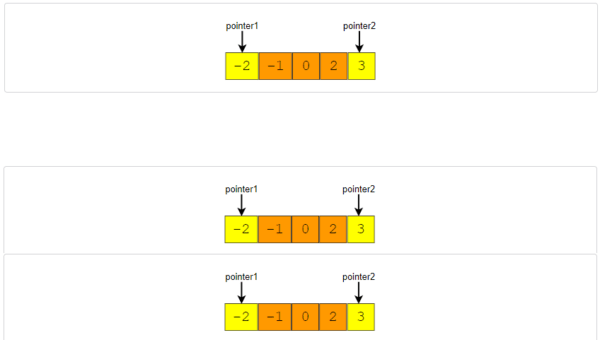 Squaring a sorted array