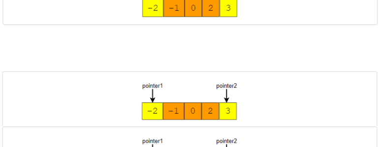 Squared Sorted Array