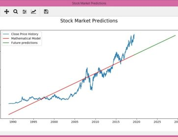 Stock market prediction chart